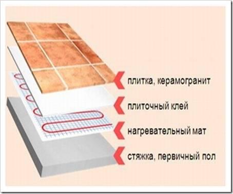 Особенности кладки теплого пола под керамонранит