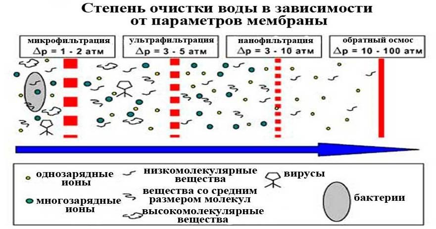 Зачем и как часто нужна промывка мембраны обратного осмоса