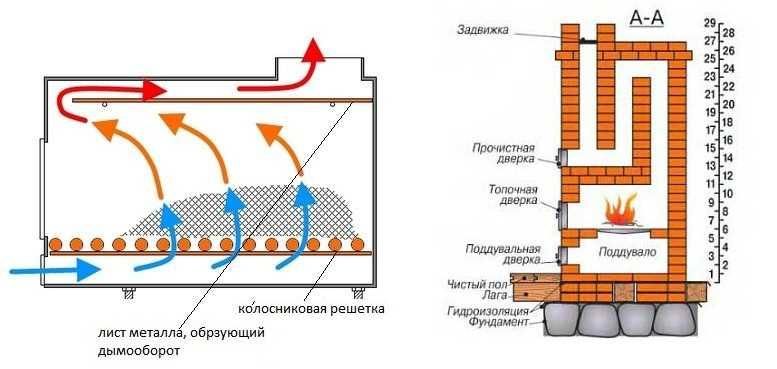 Печное отопление своими руками: схема с водяным контуром