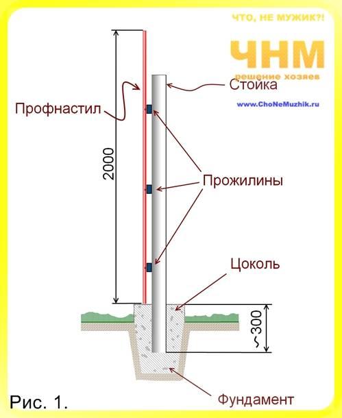 Крепление лаг к столбам забора без сварки. как выбрать лаги для забора из профнастила и на каком расстоянии их ставить? крепление металлических лаг к бетонным столбам