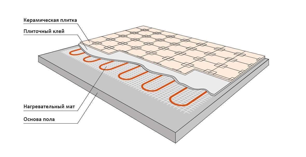 Укладка теплого пола под кварцвиниловую плитку — плюсы и минусы сочетания