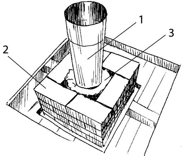 Кирпичная кладка дымовых и вентиляционных каналов