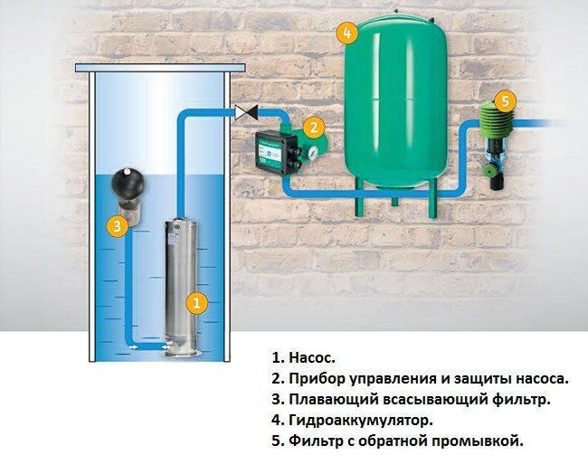 Гидроудар в системе водоснабжения: причины, защита квартиры и компенсаторы внутренние
