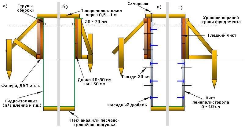 Пошаговая инструкция по заливке ленточного фундамента своими руками