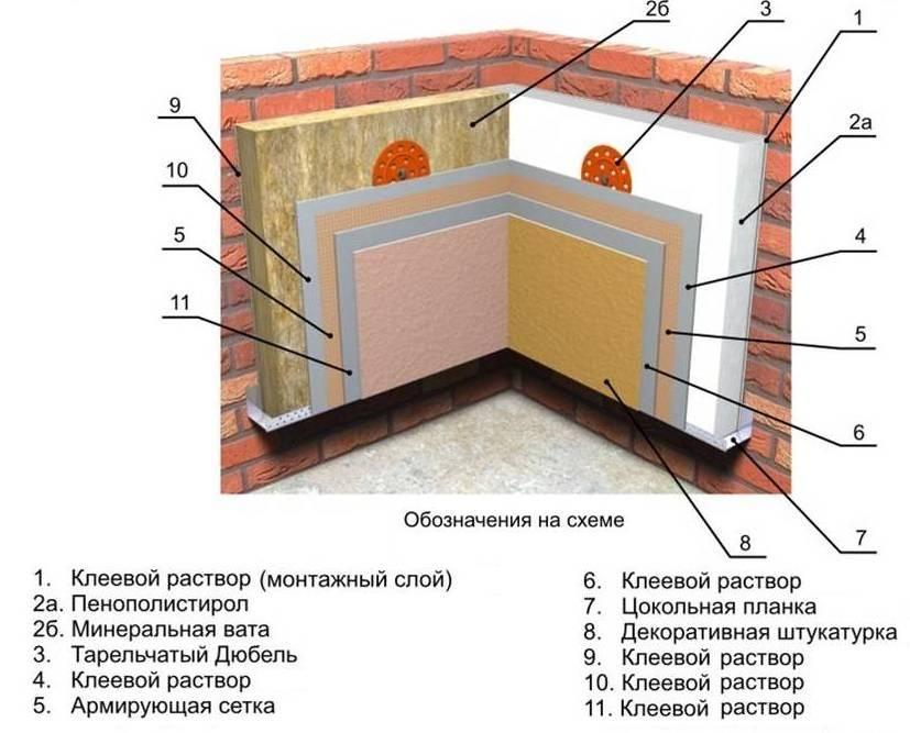 Утепление кирпичной стены изнутри дома - как утеплить пенополистиролом