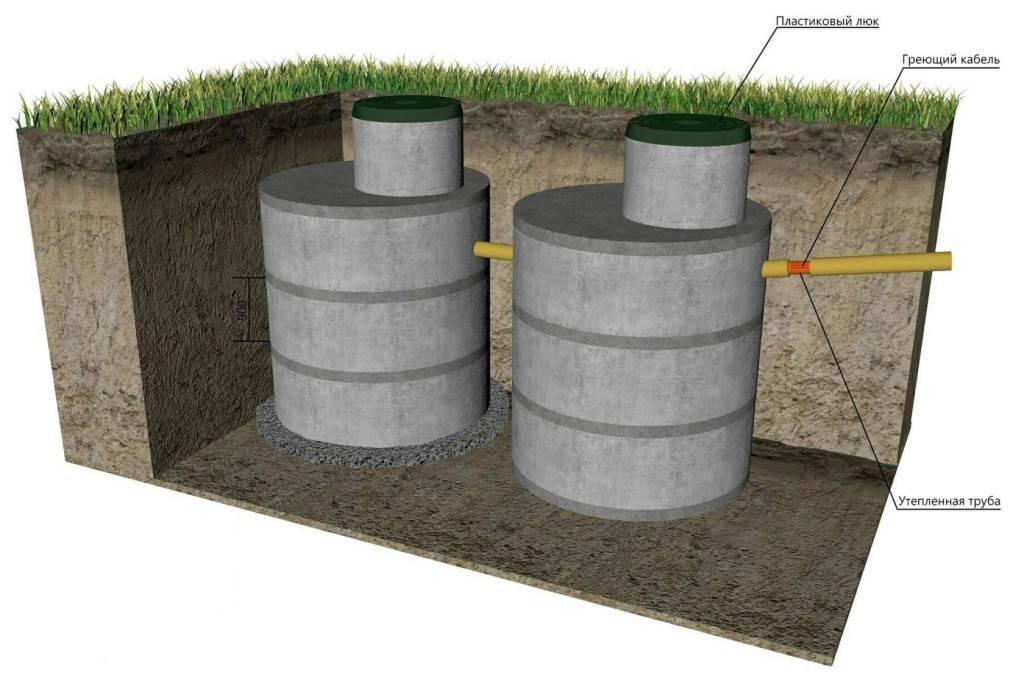 Колодцы канализационные железобетонные сборные: устройство