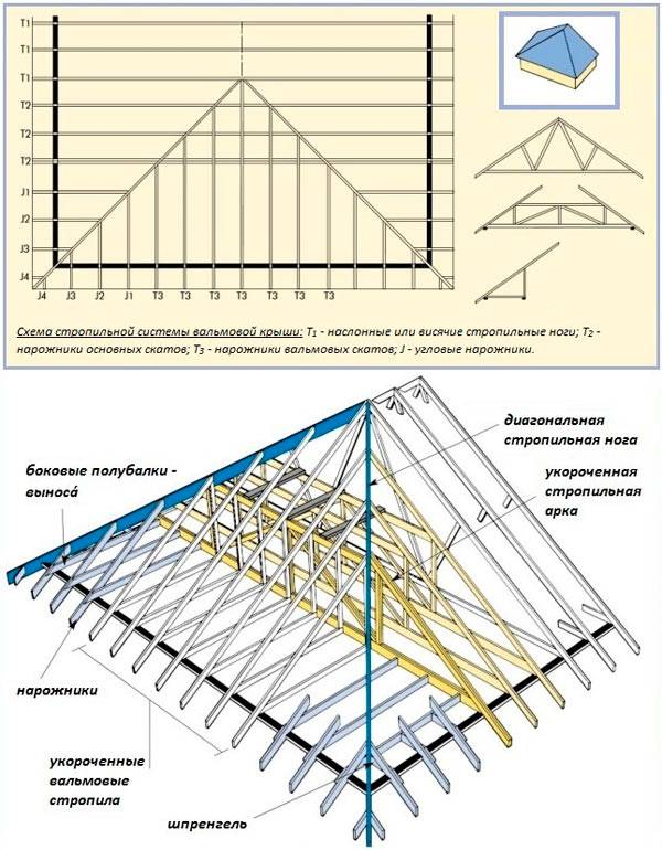 Расчет площади вальмовой крыши - кровля и крыша