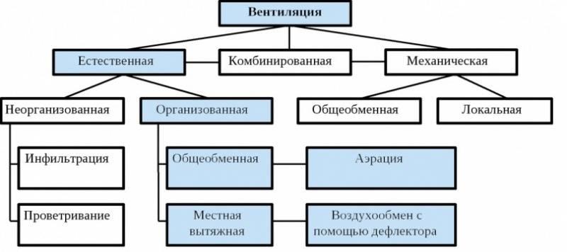 Типы систем вентиляции. особенности основных типов систем вентиляции - естественной и искусственной вентиляции, приточной и вытяжной вентиляции.