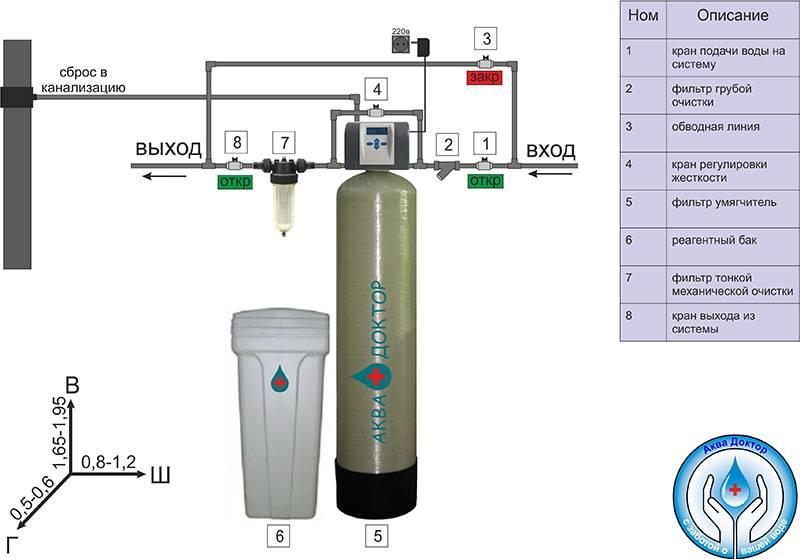 Как смягчить воду?