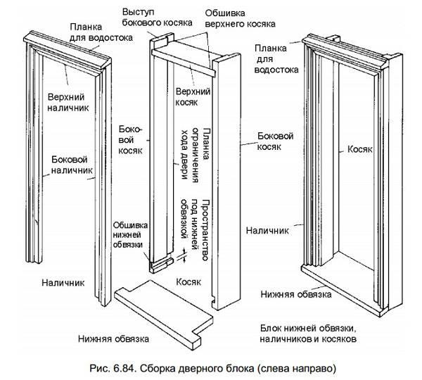 Деревянная дверь своими руками: пошаговая инструкция изготовления межкомнатных