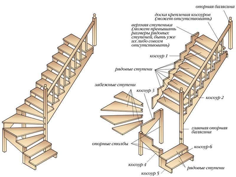 Самостоятельное строительство лестницы с поворотной площадкой