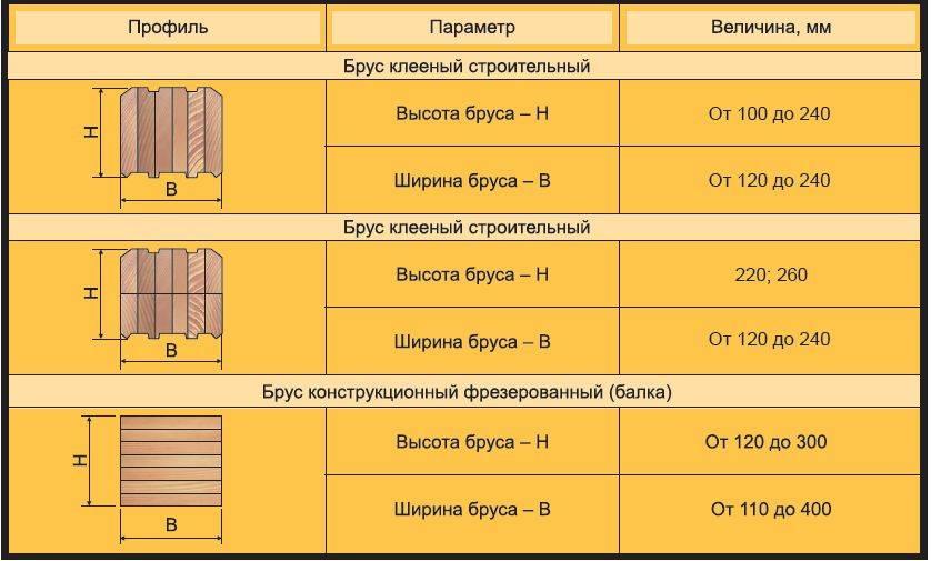 Сравнение бруса и клеенного бруса - из чего лучше строить дом