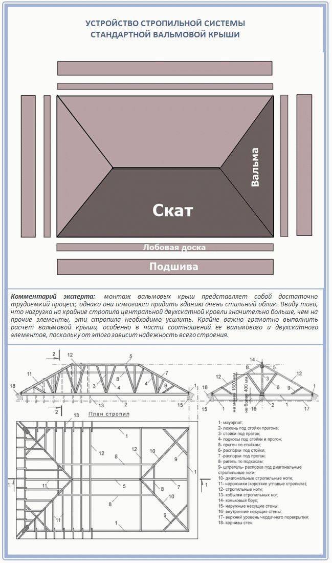 Расчет кровли онлайн калькулятор с чертежами: как рассчитать мансардную крышу дома и произвести расчет строительных материалов