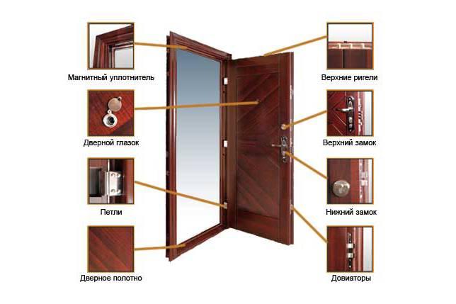 Установка металлических дверей в деревянном доме, как произвести монтаж своими руками