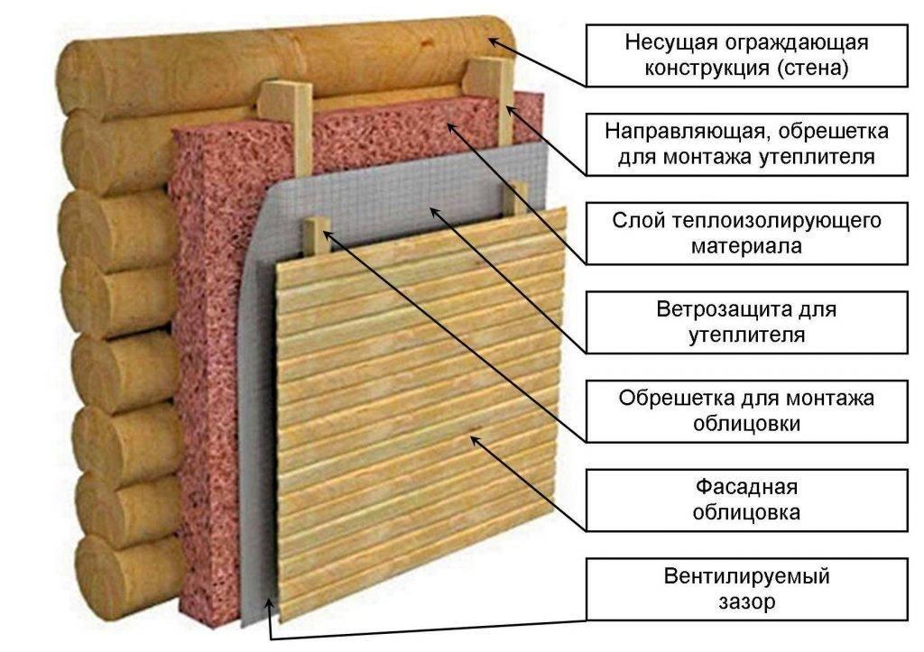 Утепление деревянного дома снаружи: каким материалом лучше всего утеплять дом