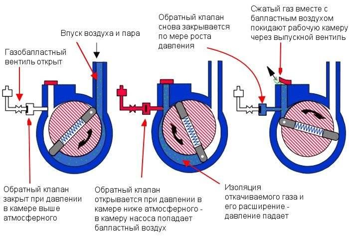 Вакуумный насос своими руками и ремонт прибора в случае возникновения неполадок