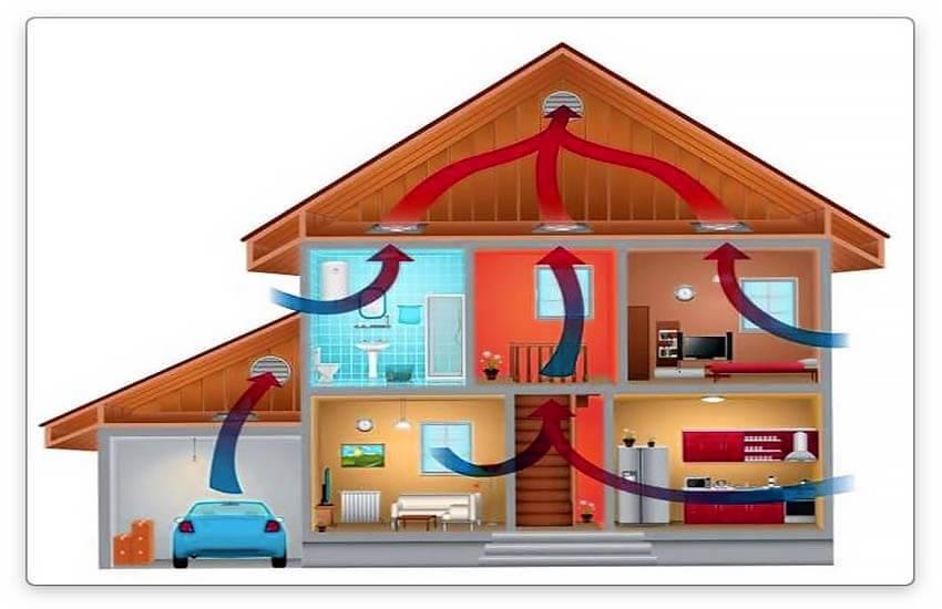 Естественная вентиляция домов и квартир своими руками: схемы, устройство, расчет