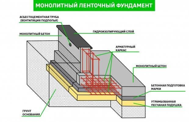 Ленточный фундамент: монолитный, сборный (блочный), бутовый, кирпичный - особенности и область применения
