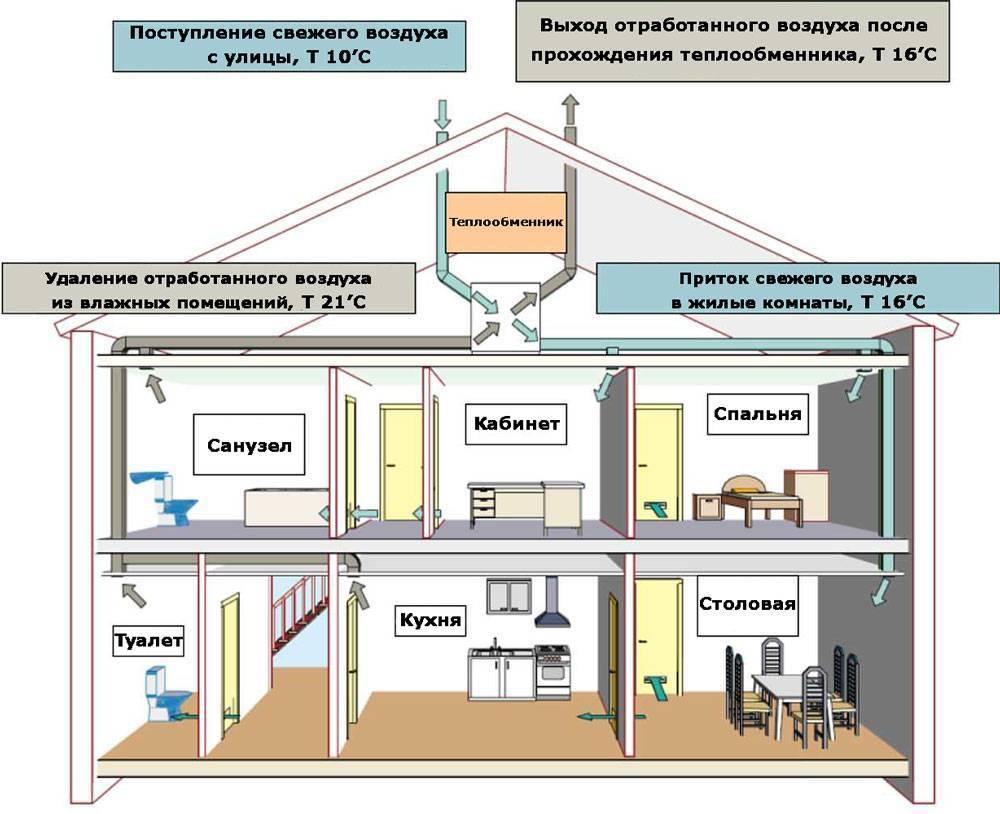 Естественная вентиляция в частном доме: расчет, устройство, как сделать своими руками, схема + фото