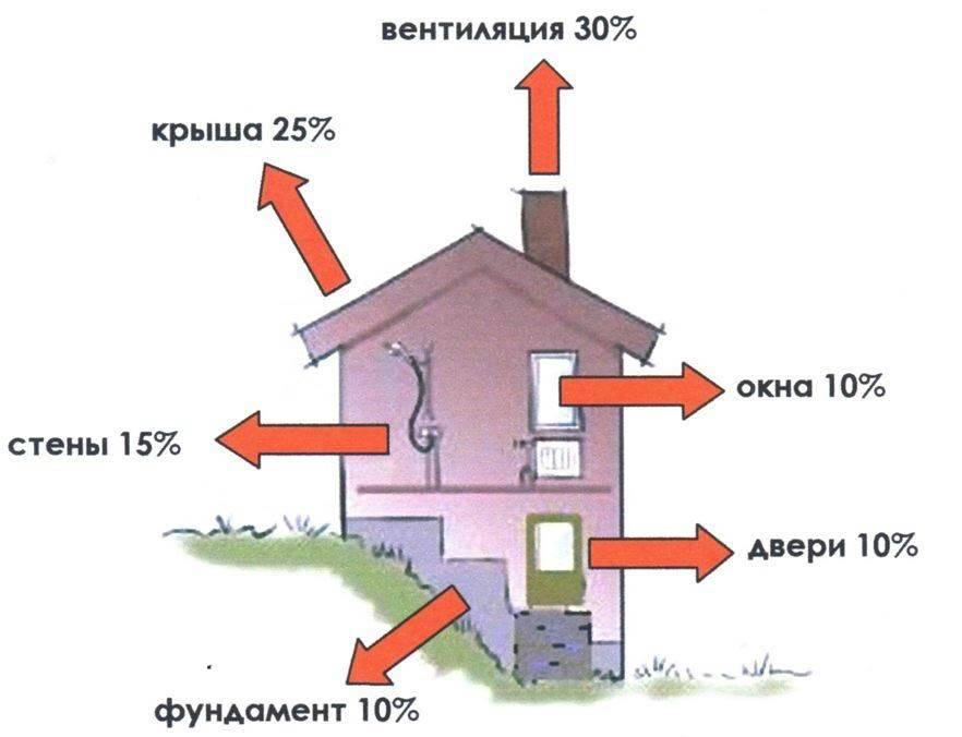 Оптимальное утепление дома для экономии отопления