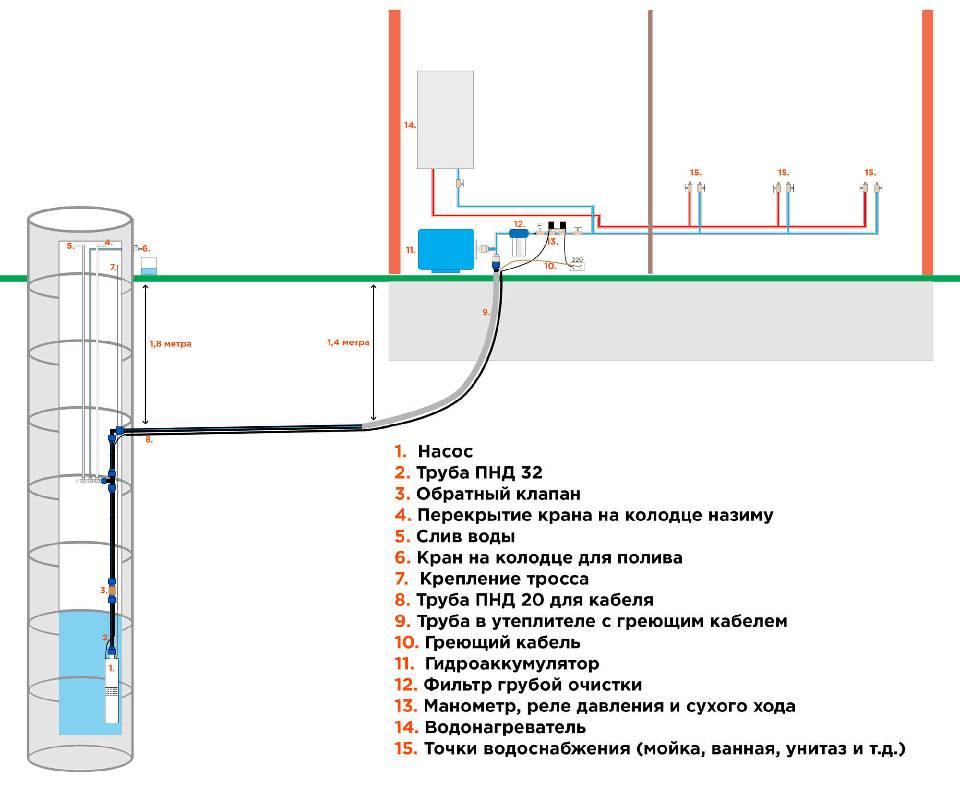 Проектирование водоснабжения жилого дома: элементы системы, нормативные документы, особенности