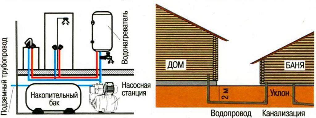 Летний водопровод на даче своими руками: как сделать из труб пнд, схема и монтаж, инструкция