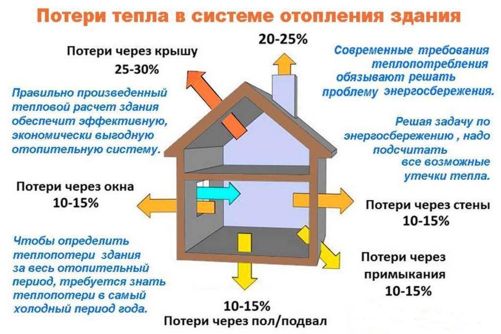 Расчет мощности котла, методики оценки требуемой мощности, чем чревата избыточная или недостаточная мощность отопительного прибора