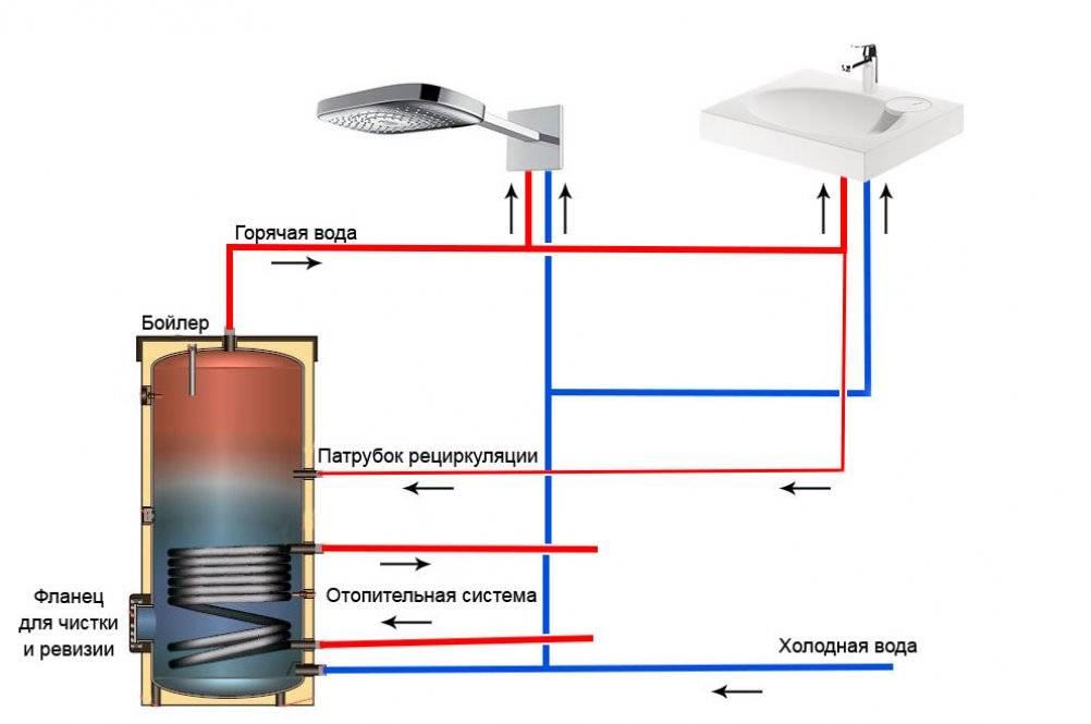 Ремонт трубопровода водоснабжения: проблемы и их устранение   гидро гуру
