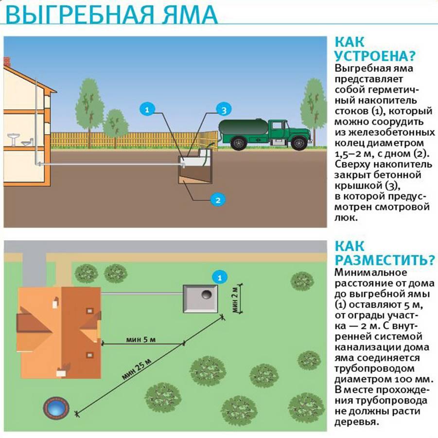 Правила расположения выгребной ямы на участке