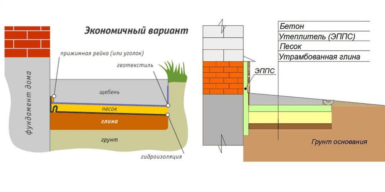 Как железнить отмостку из бетона вокруг дома