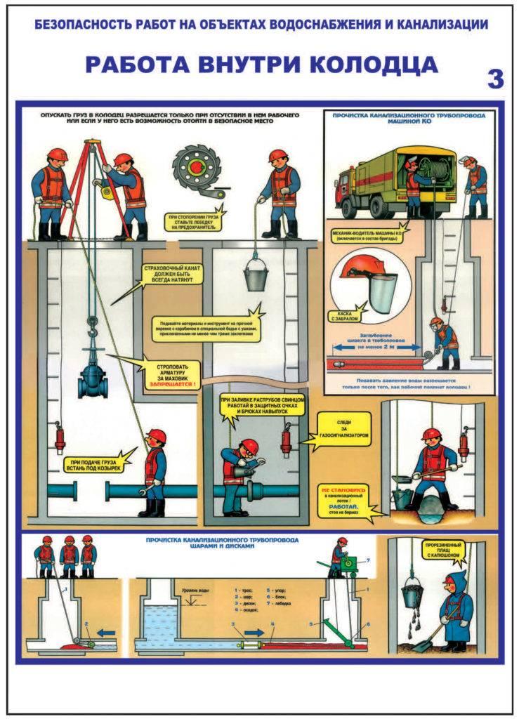 Снип 31-02. канализация загородного дома. прокладка выпусков и трубопроводов. автономная сеть системы канализации. выгребы.