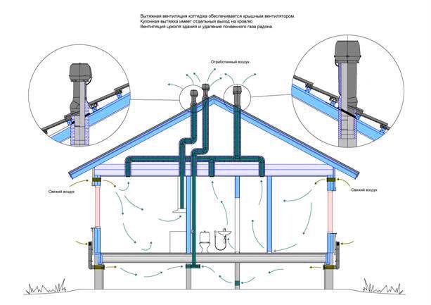 Вентиляция в доме из газобетона своими руками, виды воздуховодных систем