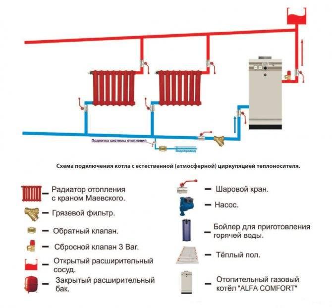 Схема и особенности работы системы отопления закрытого типа с принудительной циркуляцией, видео