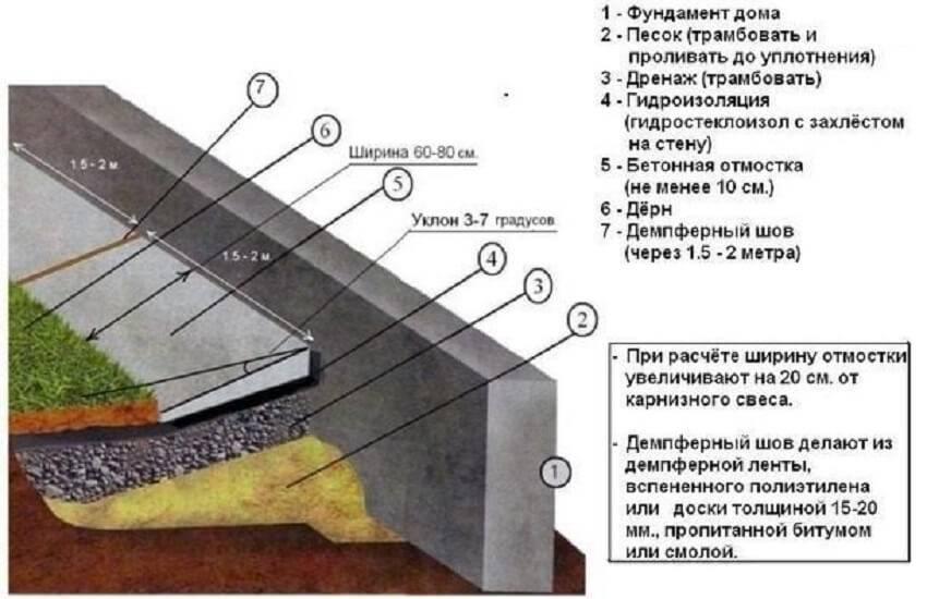 Как сделать бетонную отмостку вокруг дома своими руками: пошаговая инструкция