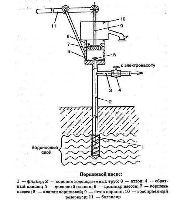Насос для скважины: как выбрать, критерии обустройства скважины, как обустроить водопровод