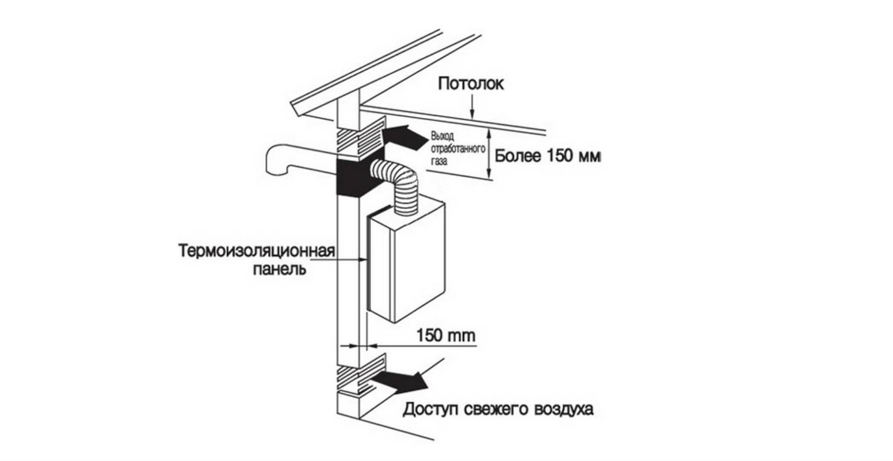Вентиляция в котельной частного дома: нормы для газового котла и устройство вентканалов