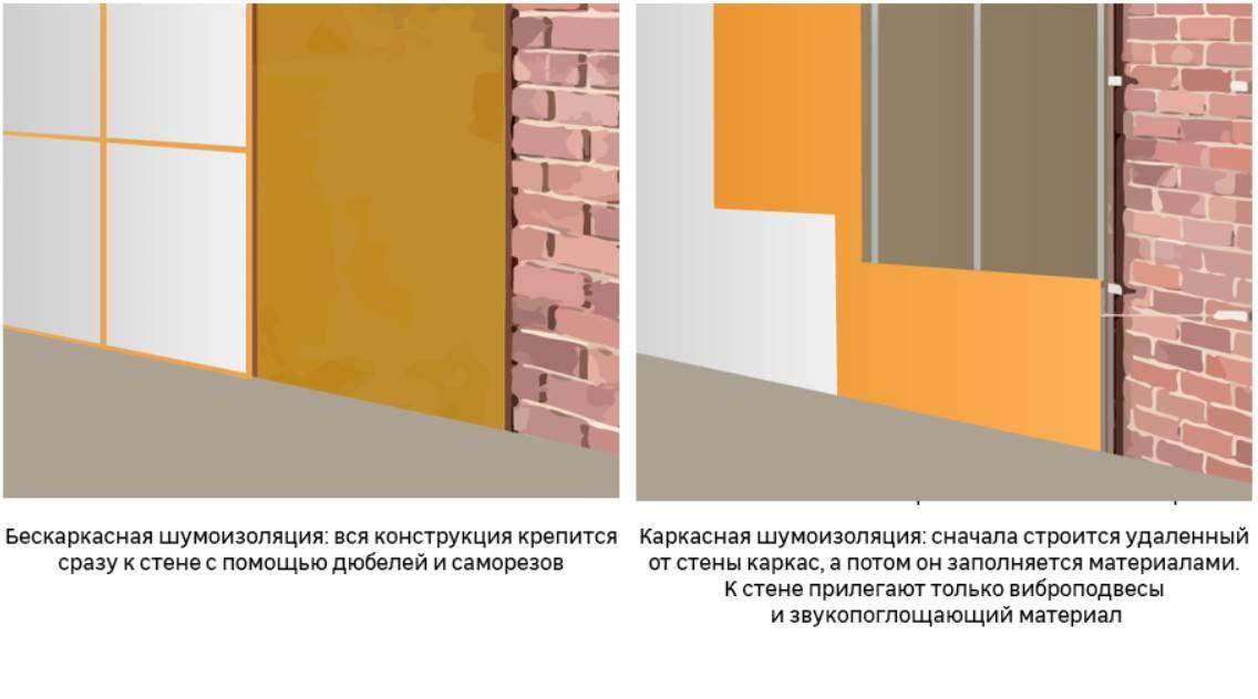 Как шумоизолировать стены в квартире современными материалами?