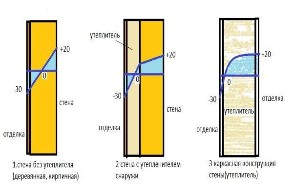 Как рассчитать требуемый размер минваты. калькулятор расчета толщины внутреннего утепления «минвата + гипсокартон»
