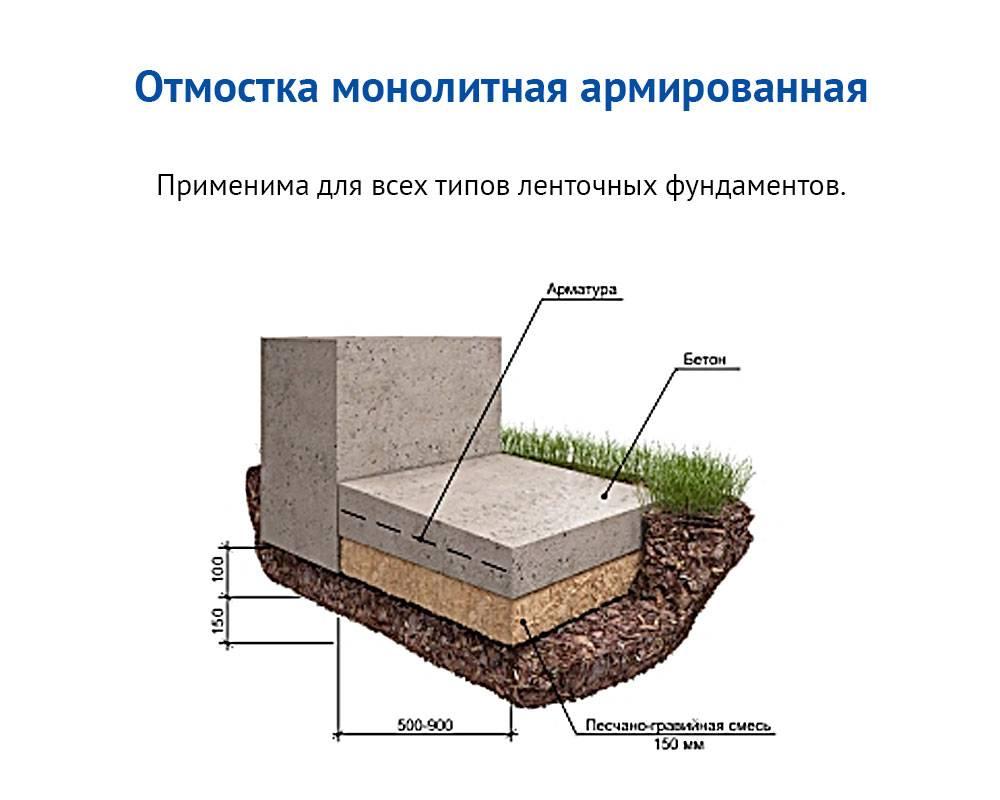 Какую марку бетона выбрать для заливки ленточного фундамента?