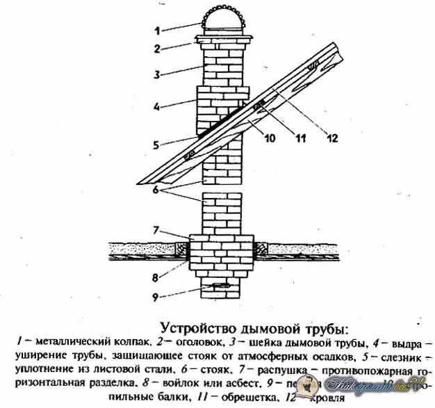 Кладка вентиляционных каналов из кирпича: технология и стоимость