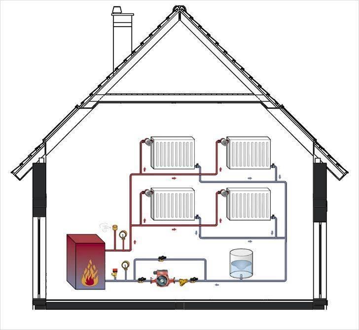 Как сделать отопление в частном доме, не привлекая специалистов