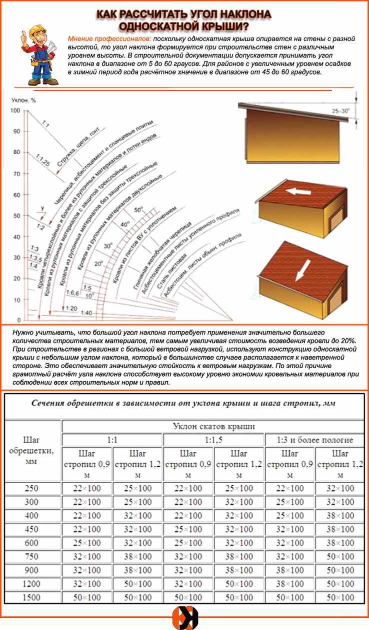 Расчет угла наклона крыши: минимального, оптимального, как посчитать уклон и какой должен быть угол