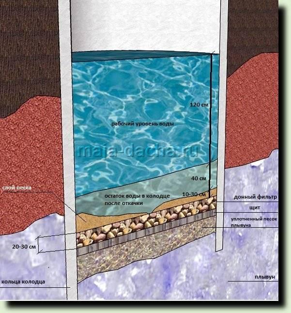 Плывун в колодце: особенности прохождения, обустройство   гидро гуру
