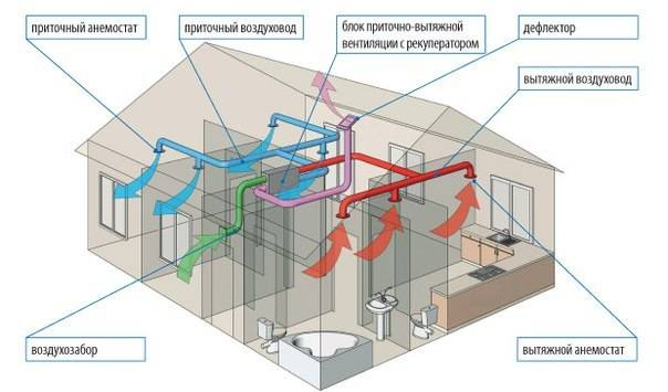 Вытяжная вентиляция. описание, виды и схемы монтажа
