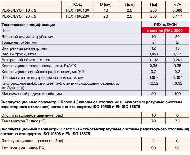 Сшитый полиэтилен для отопления: выбор труб по характеристикам и производителям