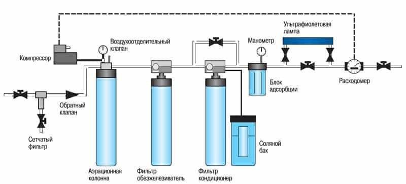 Вода из скважины пахнет сероводородом: что делать, почему это происходит, виды очистки