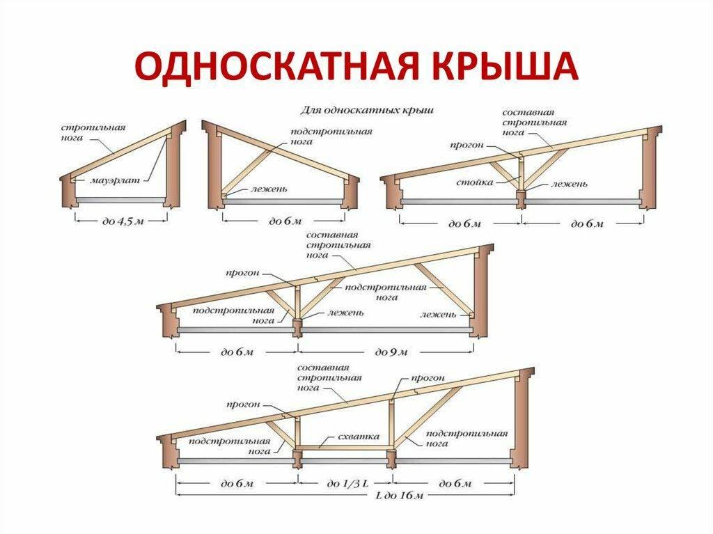 Односкатная крыша для гаража своими руками — устройствостройкод