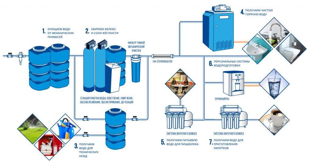 Разводка воды в частном доме и схема водоснабжения от автономного источника или центральной магистрали