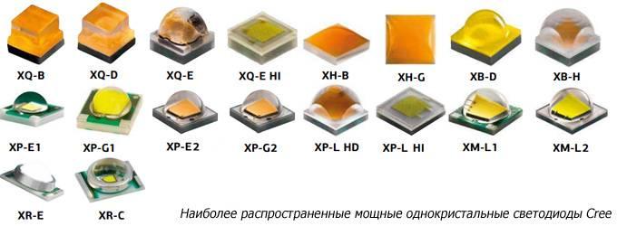 Выбор, применение и характеристики светодиодов: полезные сведения и профессиональные рекомендации