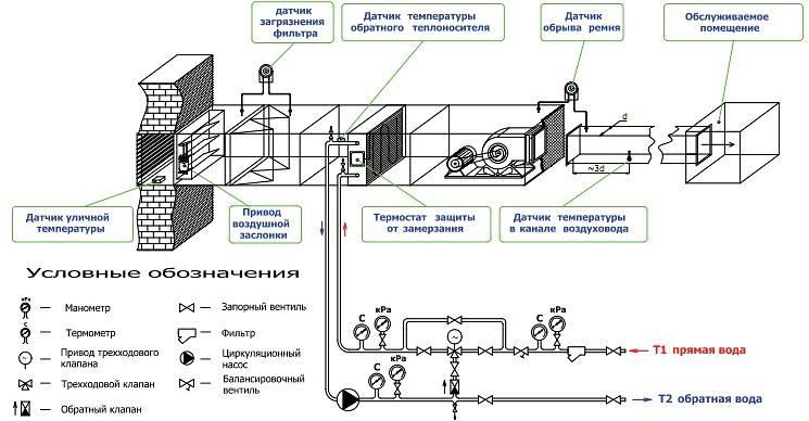 Местная вентиляция вытяжная: назначение, применение, принцип работы